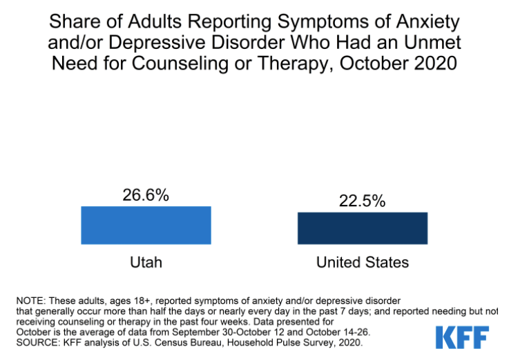 Adults reporting symptoms of anxiety or depression who had unmet need for counseling or therapy
