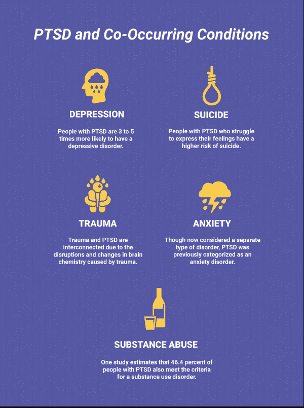 PTSD and Co-Occurring Conditions like depression, suicide, trauma, anxiety, and substance abuse